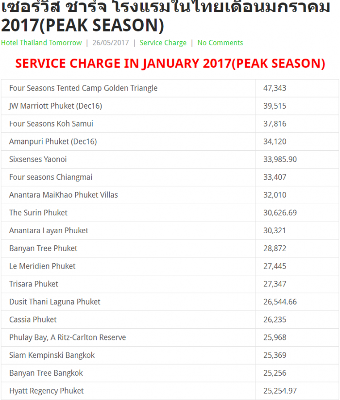 TH Service Charge 1