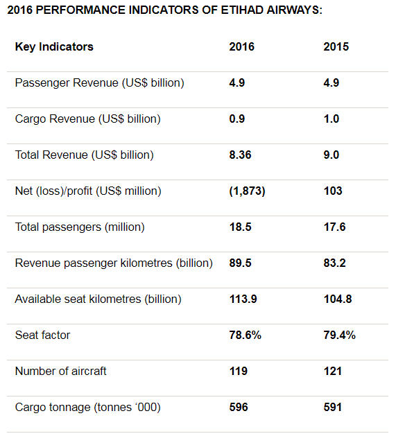 Etihad Airways Performance Indicators