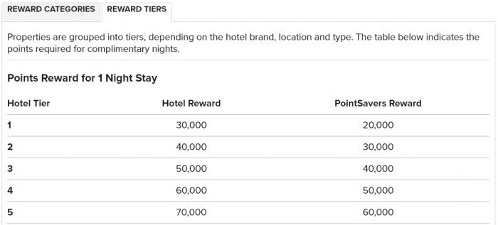 Marriott Rewards PointSavers July 2017 Tiers