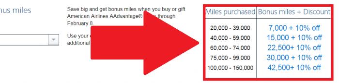 American Airlines Buy AAdvantage Miles Campaign February 2018 Bonus