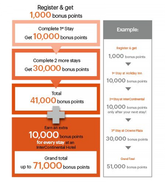 IHG Rewards Club Stay With Us Again 71,000 Bonus Points Schedule