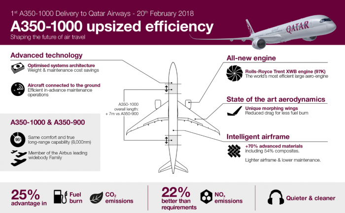 Qatar Airways Airbus A350-1000 Infographics More