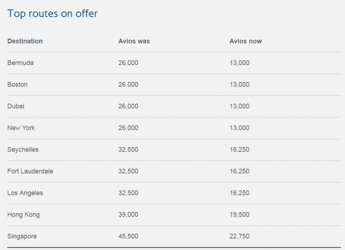 British Airways Executive Club Reward Flight Sale June 2018 Top Routes