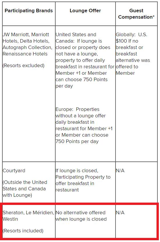 Marriott Rewards SPG Platinum Breakfast Benefit