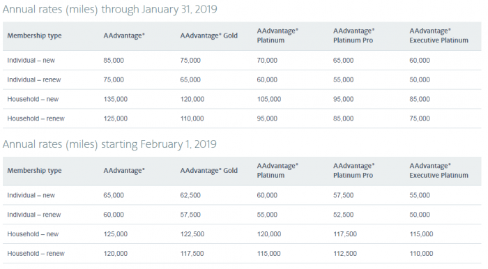 American Airlines AAdvantage Admirals Club Price In Miles