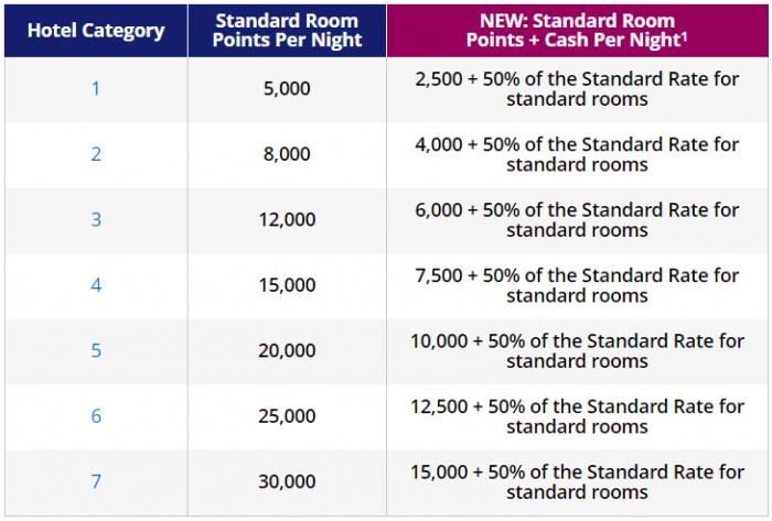 World Of Hyatt Changes Points + Cash Room