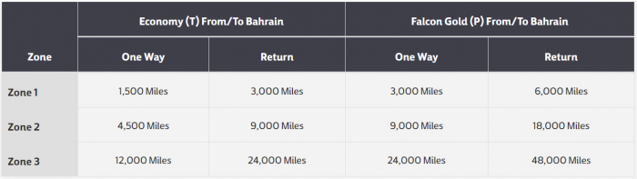 Gulf Air Award Discount Matrix