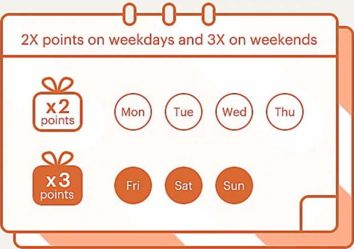 IHG Rewards Club Greater China Double & Triple Points Summer 2019 Table