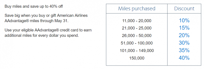 American Airlines AAdvantage Buy Miles Offer May 2019 Discount Table