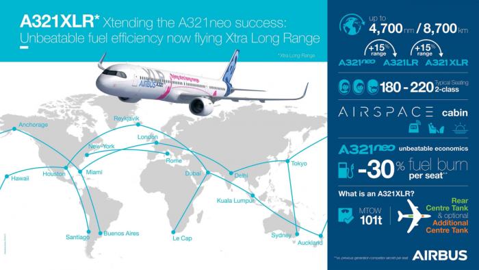 Airbus A321 XLR Infographics