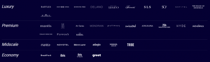 Accor ALL Brands