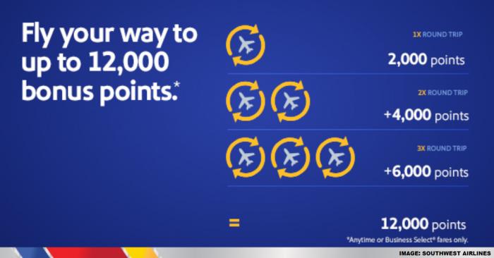 Southwest Airlines Rapid Rewards Bonus Campaign 2020