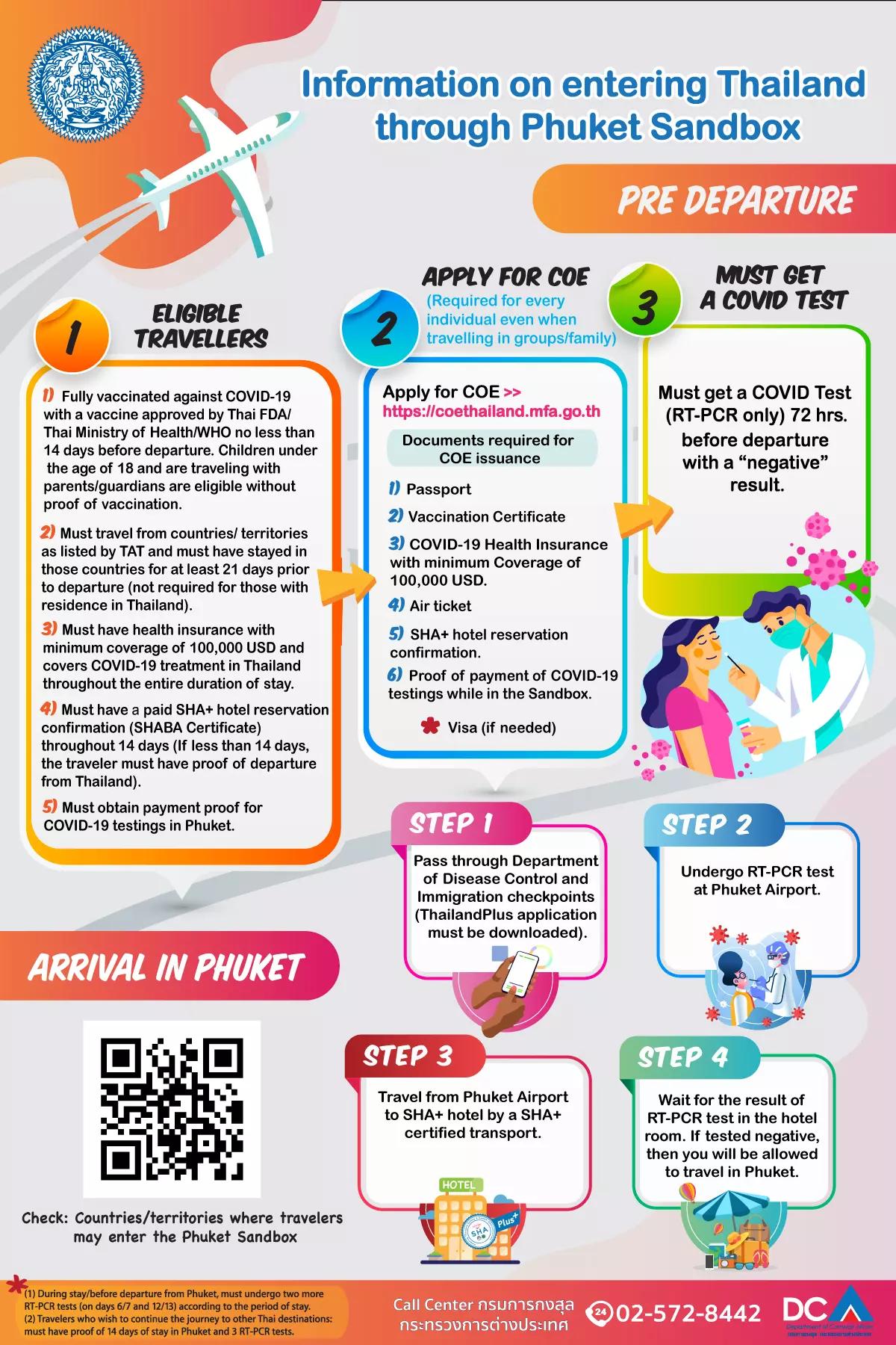 "Thailand Phuket Sandbox ""Certificate of Entry"" COE Application Process -  LoyaltyLobby"